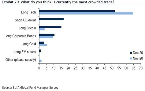 The term short squeeze refers to a scenario where traders are increasingly betting against bitcoin but btc goes up. Fund managers long bitcoin, Bank of America survey reveals