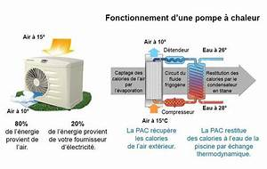 Pompe A Chaleur Piscine 70m3 : pompe a chaleur d occasion pour piscine onestopcolorado ~ Melissatoandfro.com Idées de Décoration