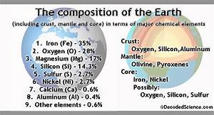 Earth Chemistry at a Glance for Earth Day