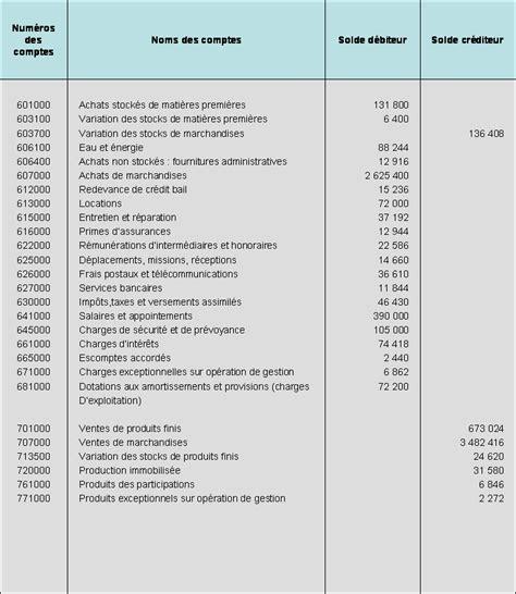 td 7 analyse du tableau de resultat les soldes intermediaires de gestion