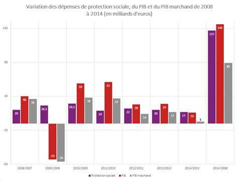 changement si鑒e social dépenses de protection sociale l envolée hors contrôle le bon sens du changement