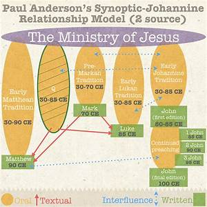 The Relationship Between John And The Synoptics  U2014 Danny