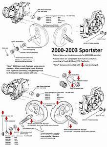 2003 Harley Davidson Softail Parts Catalog