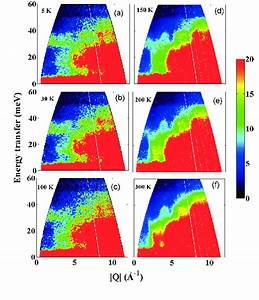 Color Online  Color Coded Inelastic Neutron Scattering