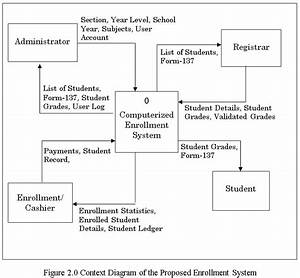 Enrollment System Complete Capstone Documentation