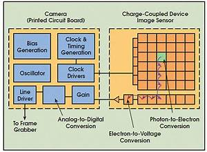 Cctv System  Background Information On Ccd And Cmos Technology