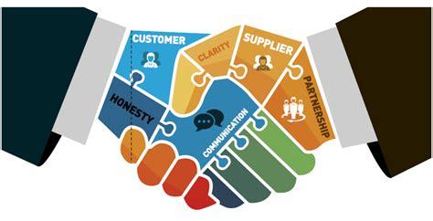 Customer service: managing a successful supplier