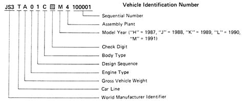 Suzuki Vin Decoder by Repair Guides Serial Number Identificatiion Vehicle