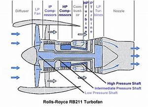 Rb211 Schematic Illustrating The Low  Intermediate  And