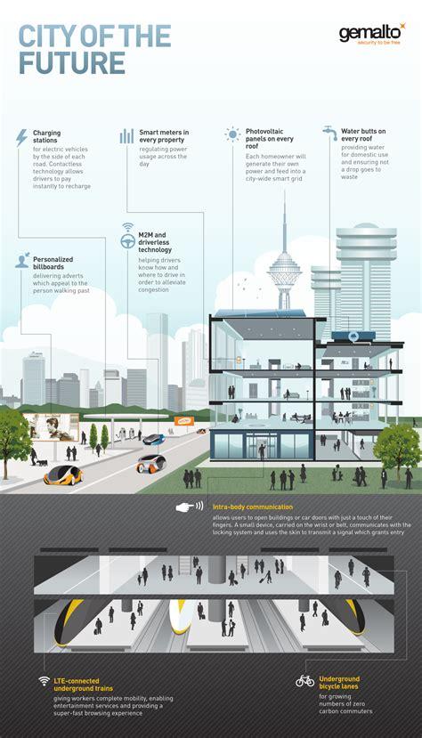 future city final final mm iot infographics