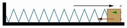 Pendulum Acceleration Calculate Gravitational Apr Physics Moderator
