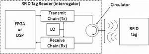 advanced rfid measurements basic theory to protocol With rfidblockdiagramjpg