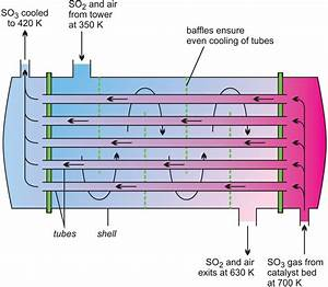 Heat Exchanger  Heat Exchanger Diagram
