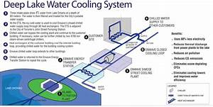 Hot Water Loop Systems Diagram