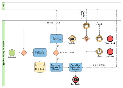 invoice payment process flowchart entity relationship