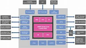 Actions Semi S900vr  U0026 V700 Processors Are Designed For Virtual Reality Headsets