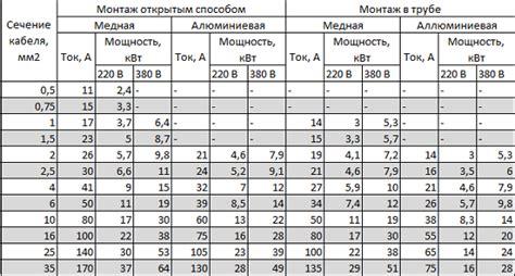 Таблица сечения кабеля по мощности и току расчет и подбор сечения жили провода