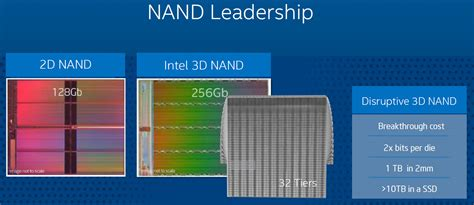 memory ssd intel promises 10tb ssds thanks to 3d vertical nand flash