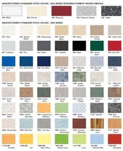 Ph Color Chart