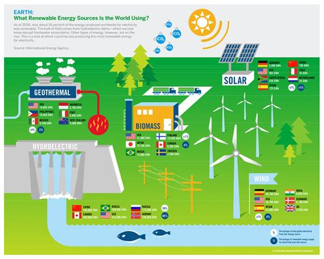 What Renewable Energy Sources Is The World Using