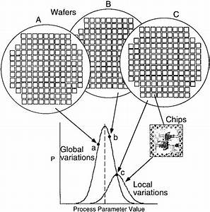 Schematic Of Global And Local Process Variations Used In