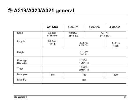Airbus A320 Cargo Capacity | Mungfali