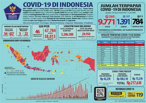 infografis covid   april  berita terkini covidgoid