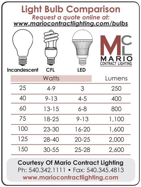light bulb comparison hospitality light bulbs
