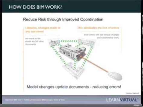 How Does Bim Work?  Youtube. Christmas And New Year Cards. Universities In Tucson Arizona. Loans For Veterans In Need Car Rental Malaga. Email Hosting Solutions Bond Yield Calculator. Buying Alcohol For Minors Metal Roofing Tampa. Berlin City Toyota Maine Least Expensive Suvs. Cornerstone Wealth And Tax Advisory Group. New Dish Tv Connection Health Recovery Center
