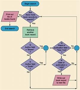 A Database Flowchart