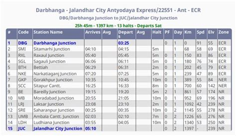 Antyodaya Express Darbhanga-jalandhar (train No.22551/22552) Route,time Table And Fare Line Graph Illustrator Tutorial Sample Task 1 How To Write A Report Bar In Excel Pte Images Create Google Sheets Straight