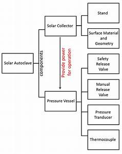 Autoclave Diagram : engin1000 solar powered autoclave ~ A.2002-acura-tl-radio.info Haus und Dekorationen