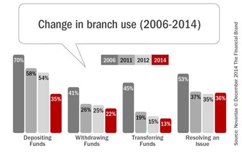 branch banking shifting  transactions  interactions