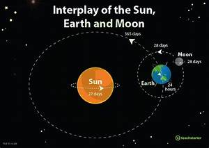 Annotated Earth  Sun And Moon Diagram
