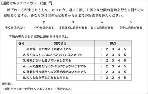 表11.運動セルフエフィカシー尺度 | 日本指圧学会