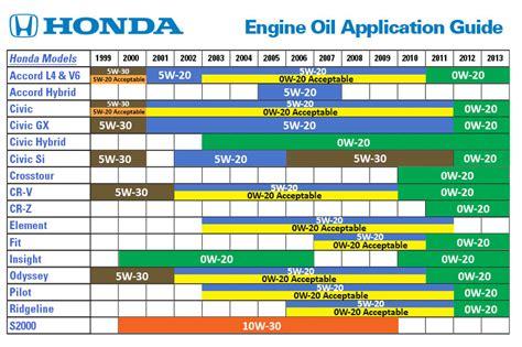 Honda Synthetic Vs Regular Oil