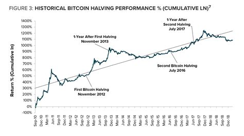 For reference, the 2024 bitcoin halving date (in may/june) will be whenever the blockchain reaches a block height number of 840,000, effectively lowering the block 1.1 bitcoin mining halving sentiment: Bitcoin Halving History Dates - Samehadaku Wap