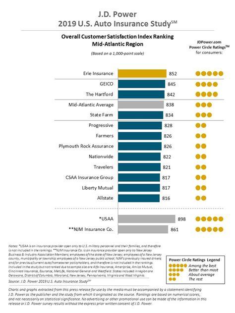 Jd power and associates 2011 survey of auto insurance companies. Pennsylvania Car Insurance Review (Cheap Rates + Best Companies)