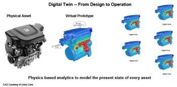 GE and ANSYS to Preside Over a Digital Twin and Internet ...