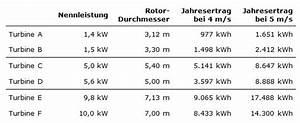 Formfaktor Berechnen : kleine windkraftanlage strom leistung ertrag faq ~ Themetempest.com Abrechnung