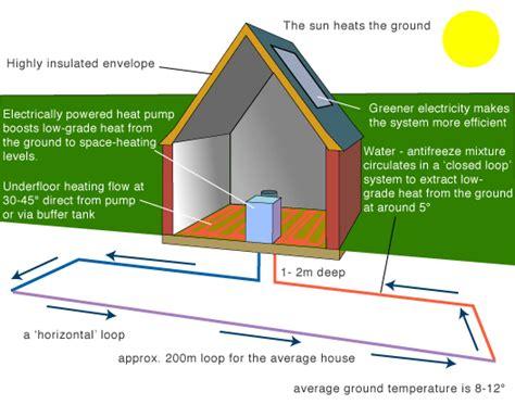 Greenspec Housing Retrofit Air & Ground Source Heat Pumps
