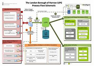 Utilising Your Llpg  U00ab Ggp Systems