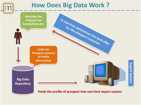 How Does Big Data Work