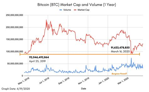 Gold for example, can be used for jewellery, for industry etc. Bitcoin Fluctuation Chart March 2021