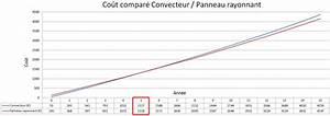 Puissance Radiateur Electrique Pour 30m2 : 5 astuces pour choisir des radiateurs lectriques ~ Melissatoandfro.com Idées de Décoration