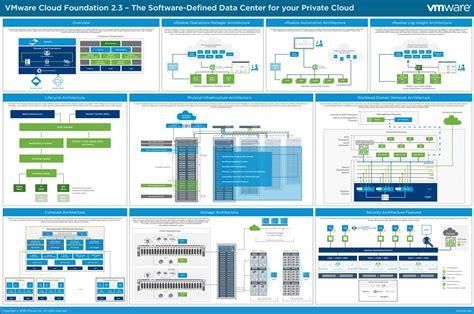 New VMware SDDC Poster - Free PDF download   ESX ...