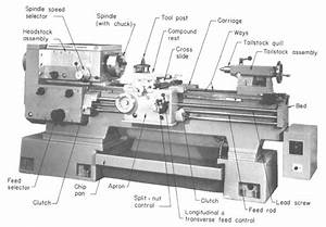 Engine Lathe Nomenclature Diagram