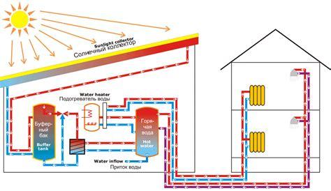 Отопление дома с помощью солнечных коллекторов. альтернативный источник энергии . . все о строительстве и ремонте