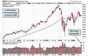 S P 500 Chart Ytd Trade Tensions Send S P 500 Down 1 24 For The Week Spy