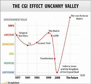 Uncanny Valley Examples | www.imgkid.com - The Image Kid ...